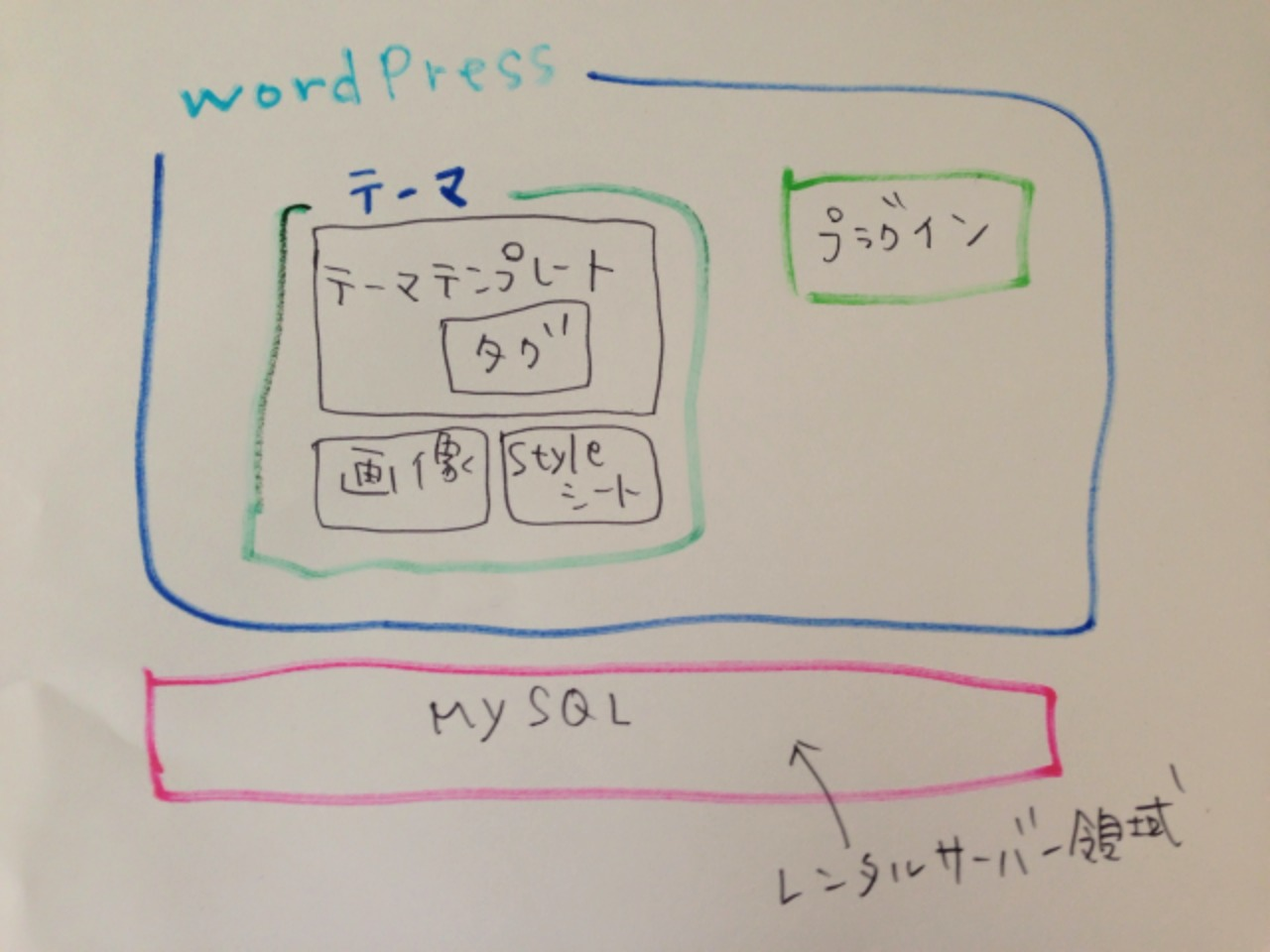 wordpressの構成